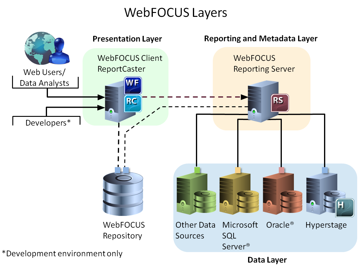 Webfocus multi layered design presentation layer this layer is comprised of the webfocus client and the reportcaster distribution server primary and failover ccuart Gallery