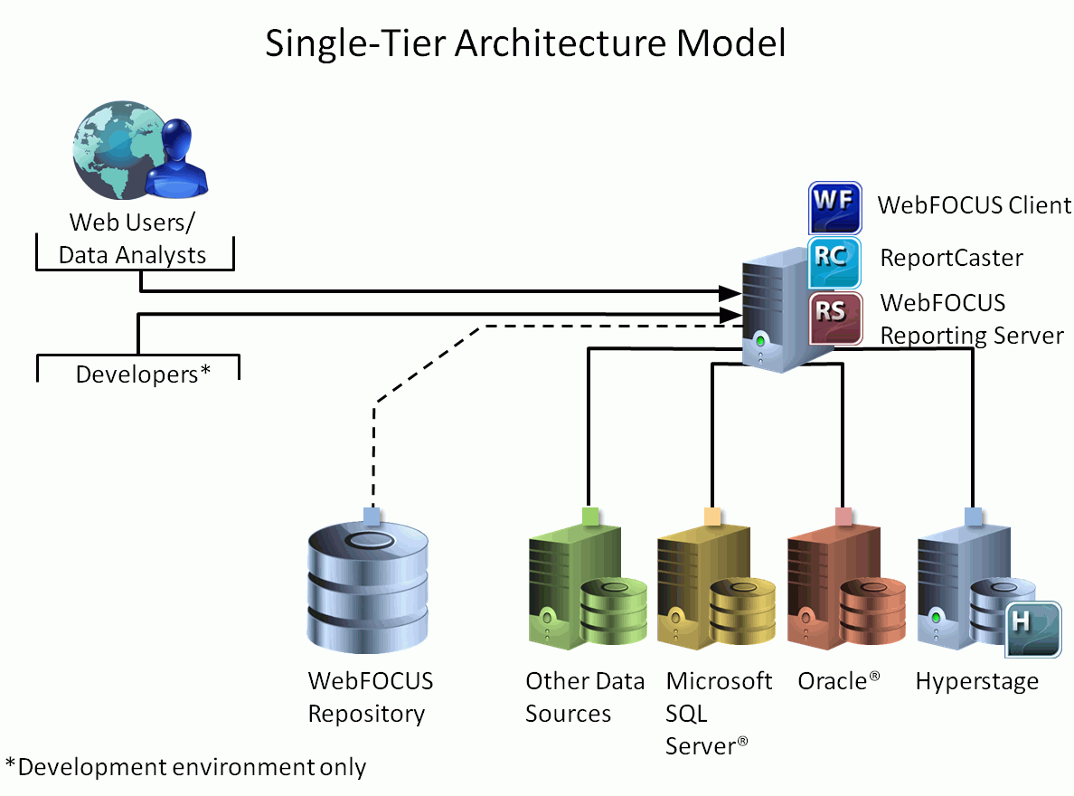 Webfocus architecture models the single tier architecture model ccuart Image collections
