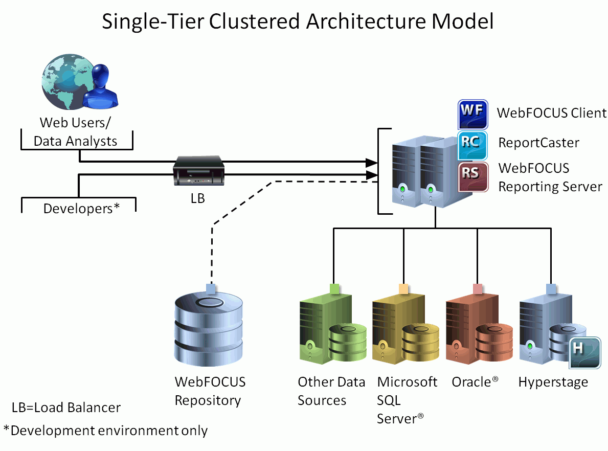 Webfocus architecture models the single tier clustered architecture model supports high availability and failover at the presentation and reporting and metadata layers ccuart